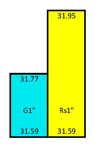 Rs vs G Pitch Diameters