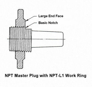 NPT-L1 Work Ring Gage with NPT Master Plug Gage