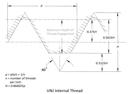 Unf thread pitch angle